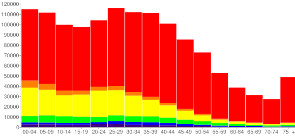 Graph: Population by Age and Race, 2000 Census - Phoenix, Arizona - Census Viewer