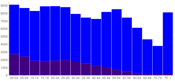Graph: Population by Age and Hispanic or Latino Origin, 2010 Census - Gregg County, Texas - Census Viewer