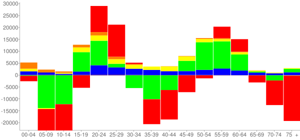 Graph: Change in Population between 2000 and 2010, by Age and Race - Philadelphia, Pennsylvania - Census Viewer