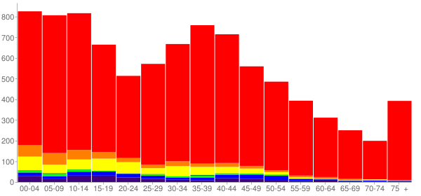 Graph: Population by Age and Race, 2000 Census - Ferndale, Washington - Census Viewer