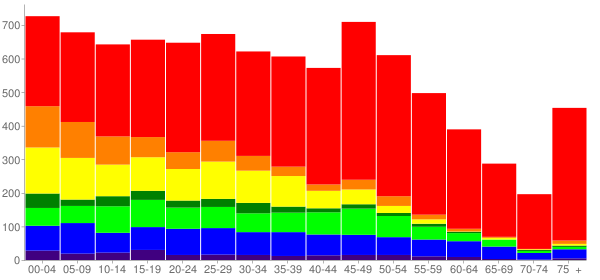 Graph: Population by Age and Race, 2010 Census - Midland, Washington - Census Viewer