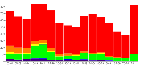 Graph: Population by Age and Race, 2010 Census - Guthrie, Oklahoma - Census Viewer