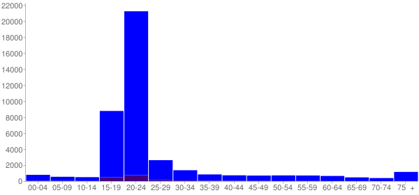 Graph: Population by Age and Hispanic or Latino Origin, 2010 Census - State College, Pennsylvania - Census Viewer