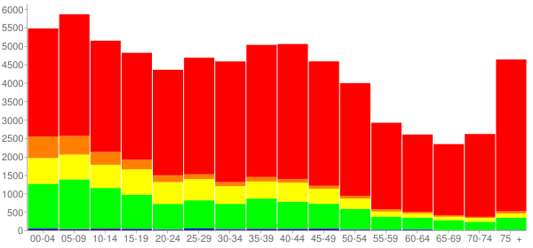 Graph: Population by Age and Race, 2000 Census - Lorain, Ohio - Census Viewer