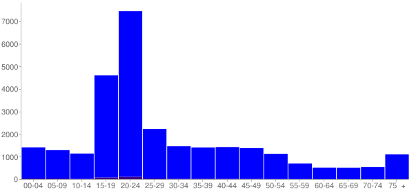 Graph: Population by Age and Hispanic or Latino Origin, 2000 Census - Kent, Ohio - Census Viewer