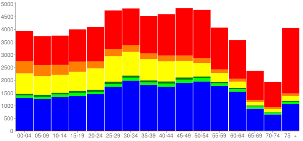 Graph: Population by Age and Race, 2010 Census - South San Francisco, California - Census Viewer