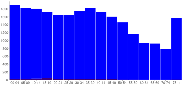 Graph: Population by Age and Hispanic or Latino Origin, 2000 Census - Xenia, Ohio - Census Viewer