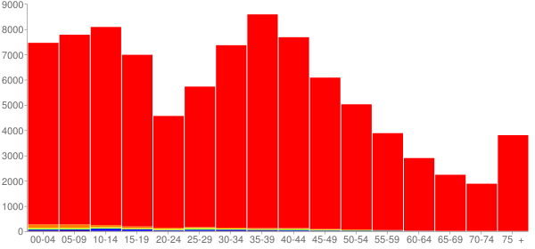 Graph: Population by Age and Race, 2000 Census - Wright County, Minnesota - Census Viewer