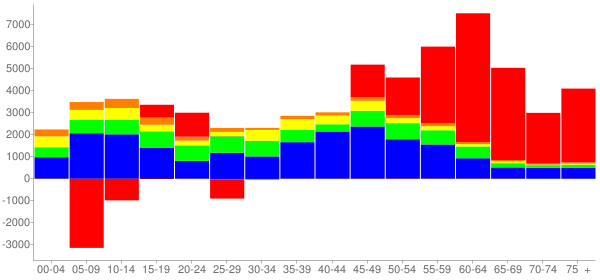 Graph: Change in Population between 2000 and 2010, by Age and Race - Plano, Texas - Census Viewer