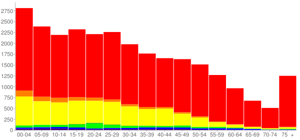Graph: Population by Age and Race, 2010 Census - Dodge City, Kansas - Census Viewer