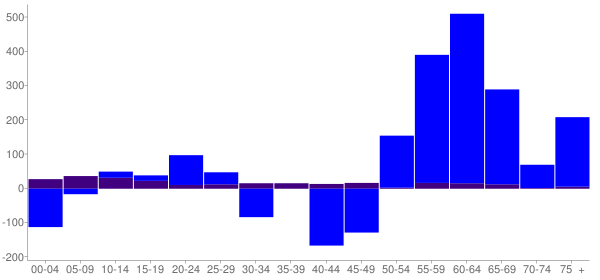 Graph: Change in Population between 2000 and 2010, by Age and Hispanic or Latino Origin - Artondale, Washington - Census Viewer