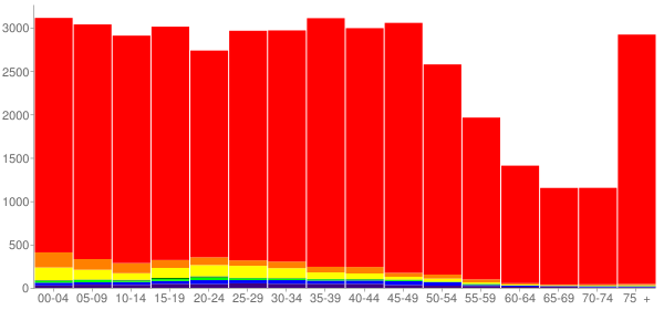 Graph: Population by Age and Race, 2000 Census - Albany, Oregon - Census Viewer