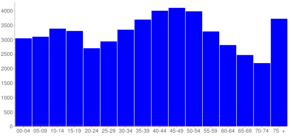 Graph: Population by Age and Hispanic or Latino Origin, 2000 Census - Roane County, Tennessee - Census Viewer