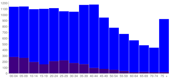 Graph: Population by Age and Hispanic or Latino Origin, 2000 Census - White Settlement, Texas - Census Viewer