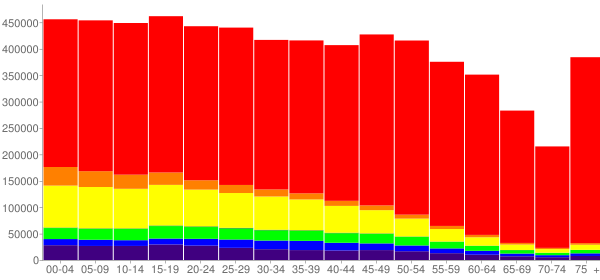 Graph: Population by Age and Race, 2010 Census - Arizona - Census Viewer