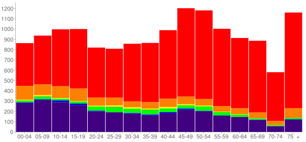 Graph: Population by Age and Race, 2010 Census - Craig County, Oklahoma - Census Viewer