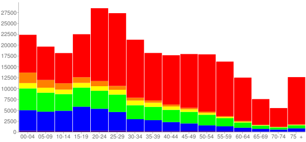 Graph: Population by Age and Race, 2010 Census - St. Paul, Minnesota - Census Viewer