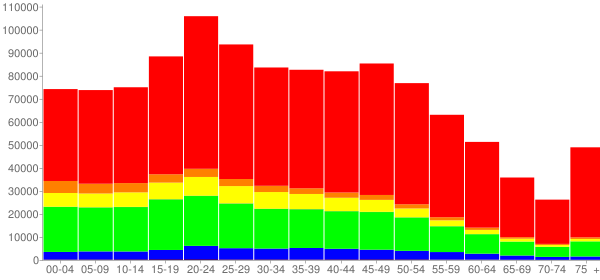 Graph: Population by Age and Race, 2010 Census - Orange County, Florida - Census Viewer
