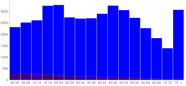 Graph: Population by Age and Hispanic or Latino Origin, 2010 Census - Gratiot County, Michigan - Census Viewer