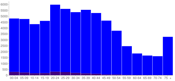 Graph: Population by Age and Hispanic or Latino Origin, 2000 Census - Bloomington, Illinois - Census Viewer