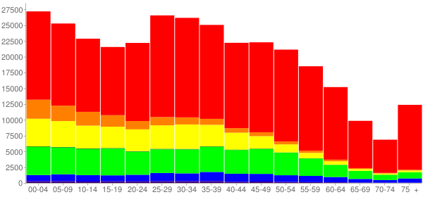 Graph: Population by Age and Race, 2010 Census - Aurora, Colorado - Census Viewer