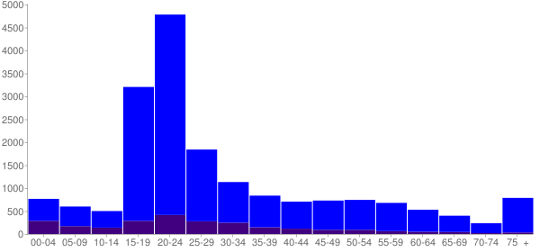 Graph: Population by Age and Hispanic or Latino Origin, 2010 Census - West Chester, Pennsylvania - Census Viewer