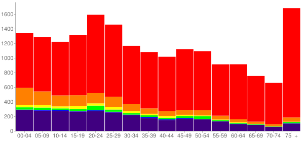 Graph: Population by Age and Race, 2010 Census - Claremore, Oklahoma - Census Viewer