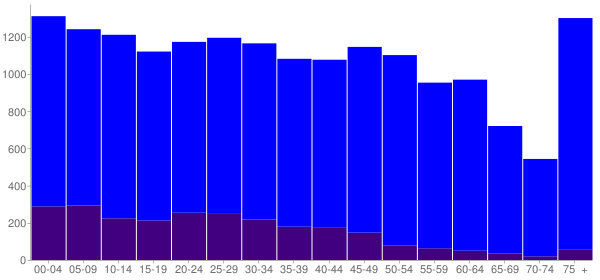 Graph: Population by Age and Hispanic or Latino Origin, 2010 Census - Bartow, Florida - Census Viewer