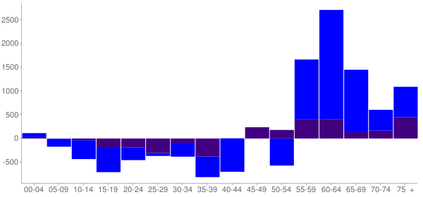 Graph: Change in Population between 2000 and 2010, by Age and Hispanic or Latino Origin - Santa Fe, New Mexico - Census Viewer