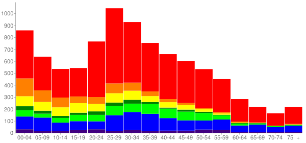 Graph: Population by Age and Race, 2010 Census - Fife, Washington - Census Viewer