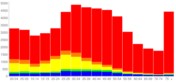 Graph: Population by Age and Race, 2000 Census - San Rafael, California - Census Viewer