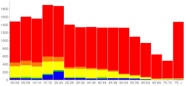 Graph: Population by Age and Race, 2010 Census - Forest Grove, Oregon - Census Viewer