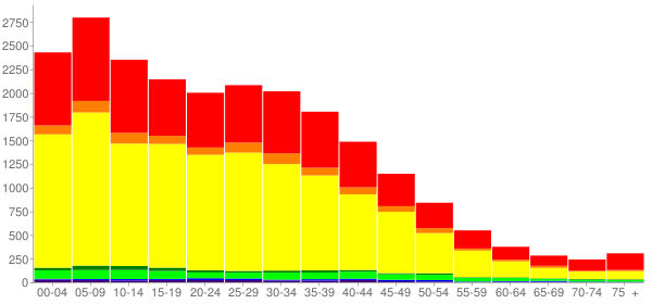 Graph: Population by Age and Race, 2000 Census - Lennox, California - Census Viewer