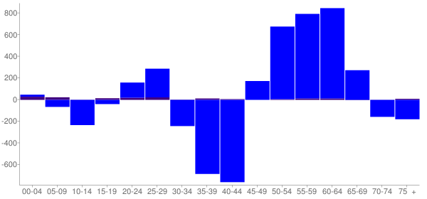 Graph: Change in Population between 2000 and 2010, by Age and Hispanic or Latino Origin - Newark, Ohio - Census Viewer