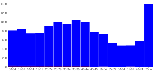 Graph: Population by Age and Hispanic or Latino Origin, 2000 Census - Endicott, New York - Census Viewer
