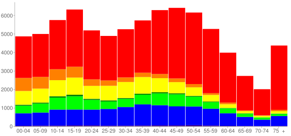 Graph: Population by Age and Race, 2010 Census - Lakewood, California - Census Viewer