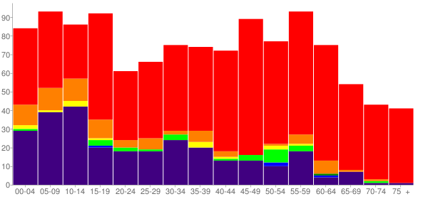 Graph: Population by Age and Race, 2010 Census - Byng, Oklahoma - Census Viewer