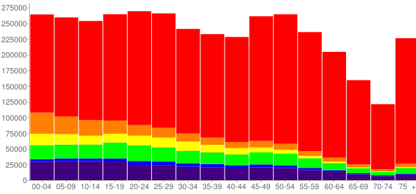 Graph: Population by Age and Race, 2010 Census - Oklahoma - Census Viewer