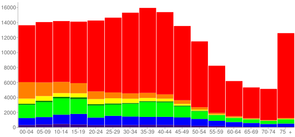 Graph: Population by Age and Race, 2000 Census - Tacoma, Washington - Census Viewer