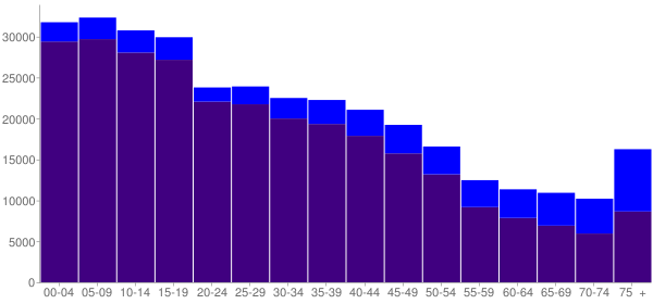 Graph: Population by Age and Hispanic or Latino Origin, 2000 Census - Cameron County, Texas - Census Viewer