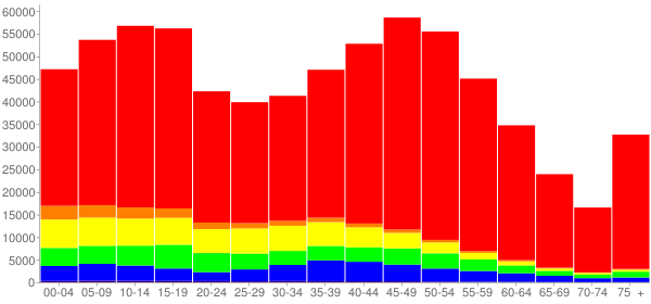 Graph: Population by Age and Race, 2010 Census - Lake County, Illinois - Census Viewer