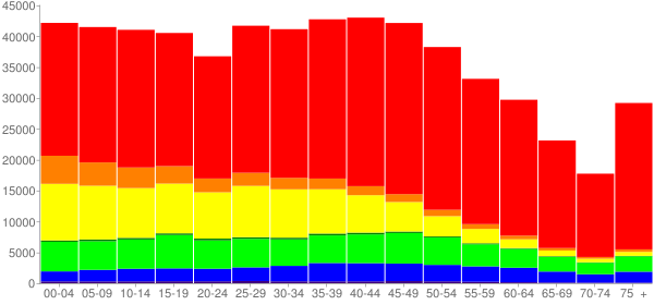Graph: Population by Age and Race, 2010 Census - Las Vegas, Nevada - Census Viewer