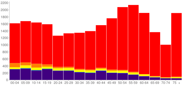 Graph: Population by Age and Race, 2010 Census - Montezuma County, Colorado - Census Viewer