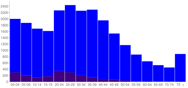 Graph: Population by Age and Hispanic or Latino Origin, 2000 Census - Paine Field-Lake Stickney, Washington - Census Viewer