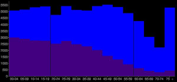Graph: Population by Age and Hispanic or Latino Origin, 2010 Census - Napa, California - Census Viewer