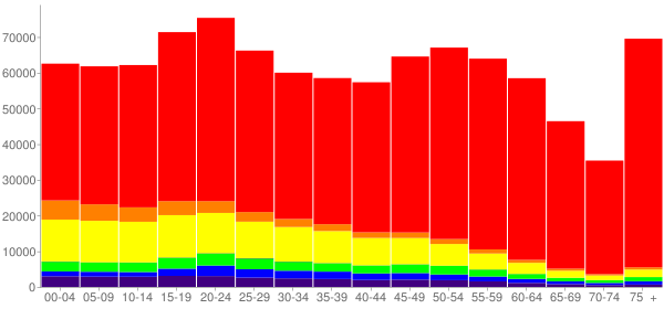 Graph: Population by Age and Race, 2010 Census - Pima County, Arizona - Census Viewer