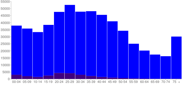 Graph: Population by Age and Hispanic or Latino Origin, 2000 Census - Davidson County, Tennessee - Census Viewer