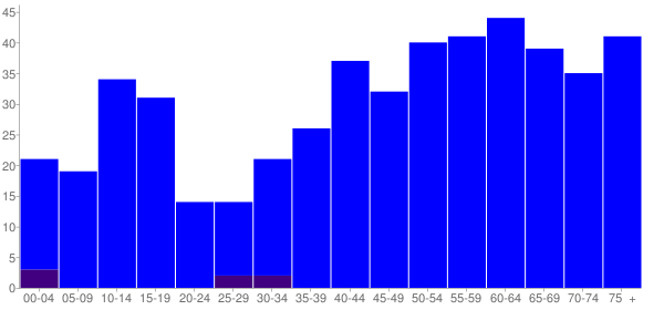 Graph: Population by Age and Hispanic or Latino Origin, 2000 Census - Copalis Beach, Washington - Census Viewer