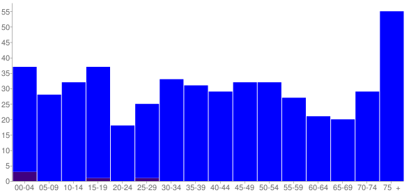 Graph: Population by Age and Hispanic or Latino Origin, 2000 Census - Chadwick, Illinois - Census Viewer