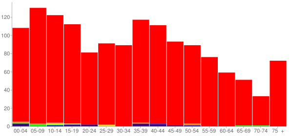 Graph: Population by Age and Race, 2000 Census - Sandoval, Illinois - Census Viewer